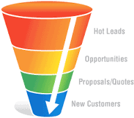 Knowing Your Sales Conversion Numbers simple sales funnel