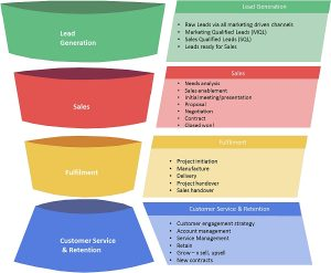 knowing your sales conversion numbers modern sales funnel